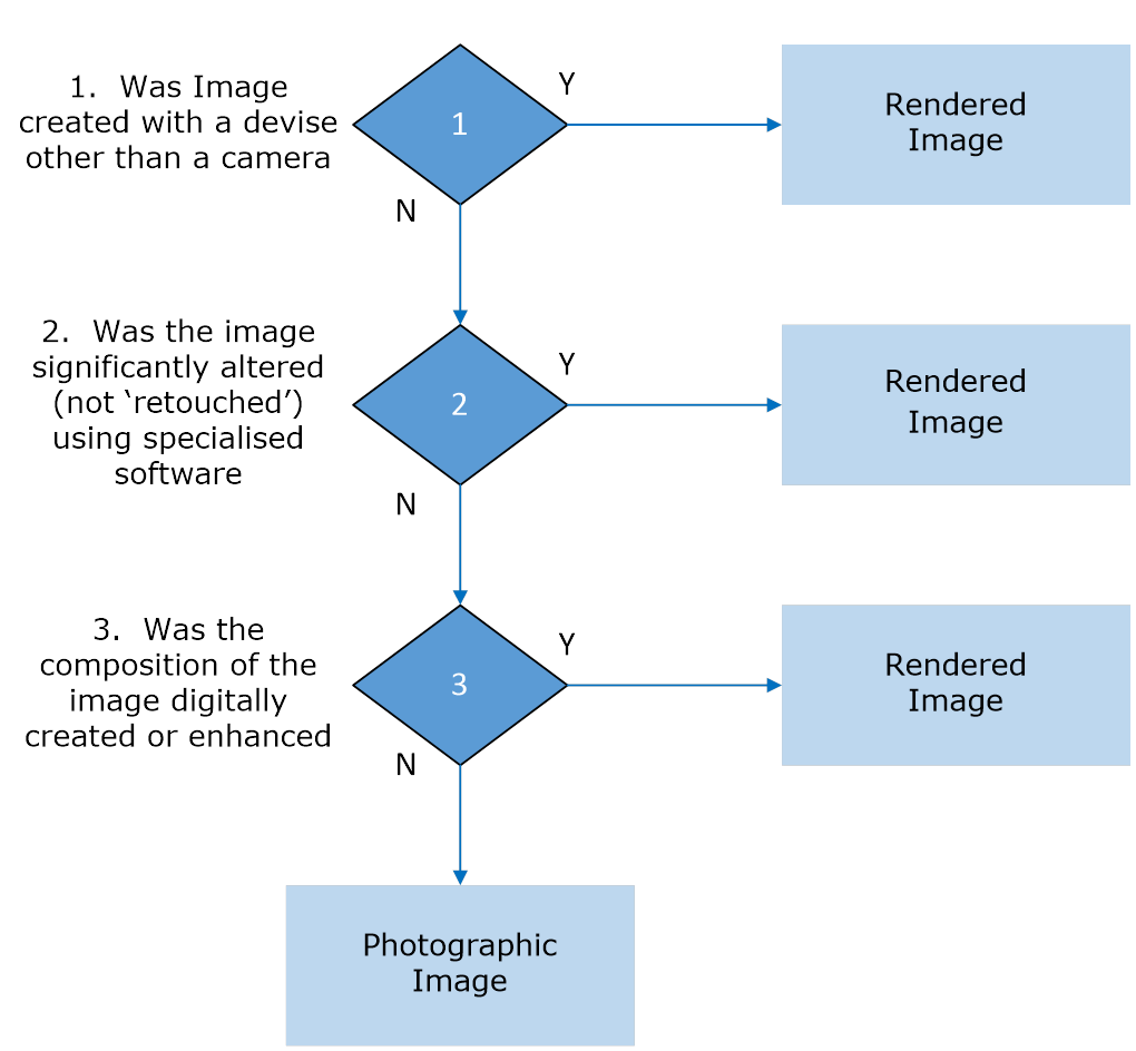 1.3 Differentiating Photographic Images from Rendered Images - Image 0