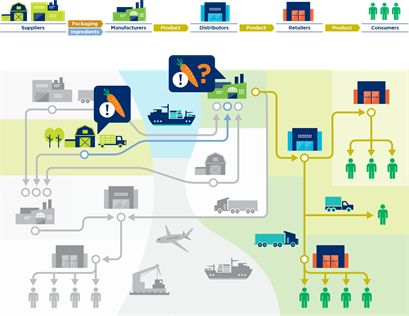 3.5 Traceability systems in action: An example - Image 5