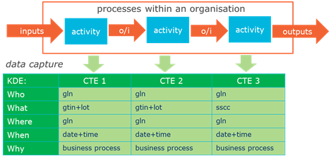 3.1 Traceability data within an organisation - Image 0