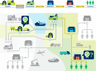 3.5 Traceability systems in action: An example - Image 4