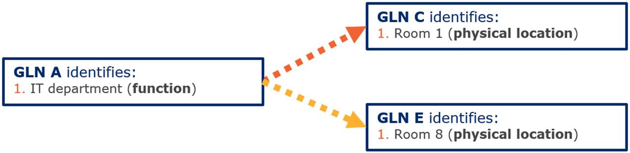 2.2 Using GLN to identify a single or combination of party/location - Image 1