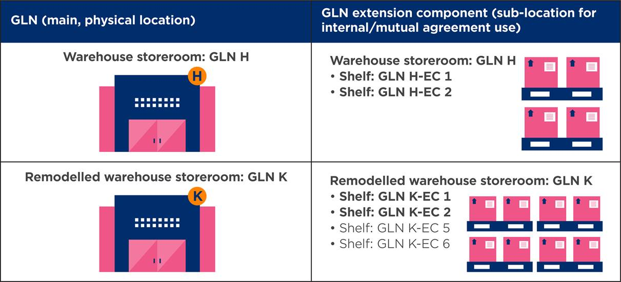 2.3 Impact of a GLN change on other GLNs - Image 3