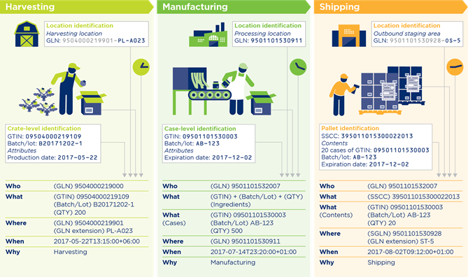 3.5 Traceability systems in action: An example - Image 2