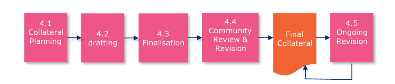 8.4 Step 4: Collateral Development - Image 0