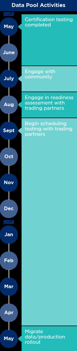 GSDN Major Release 3 Data Migration Timeline: Data Pool Activities