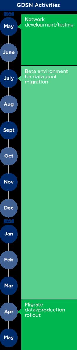 GSDN Major Release 3 Data Migration Timeline: GDSN activities