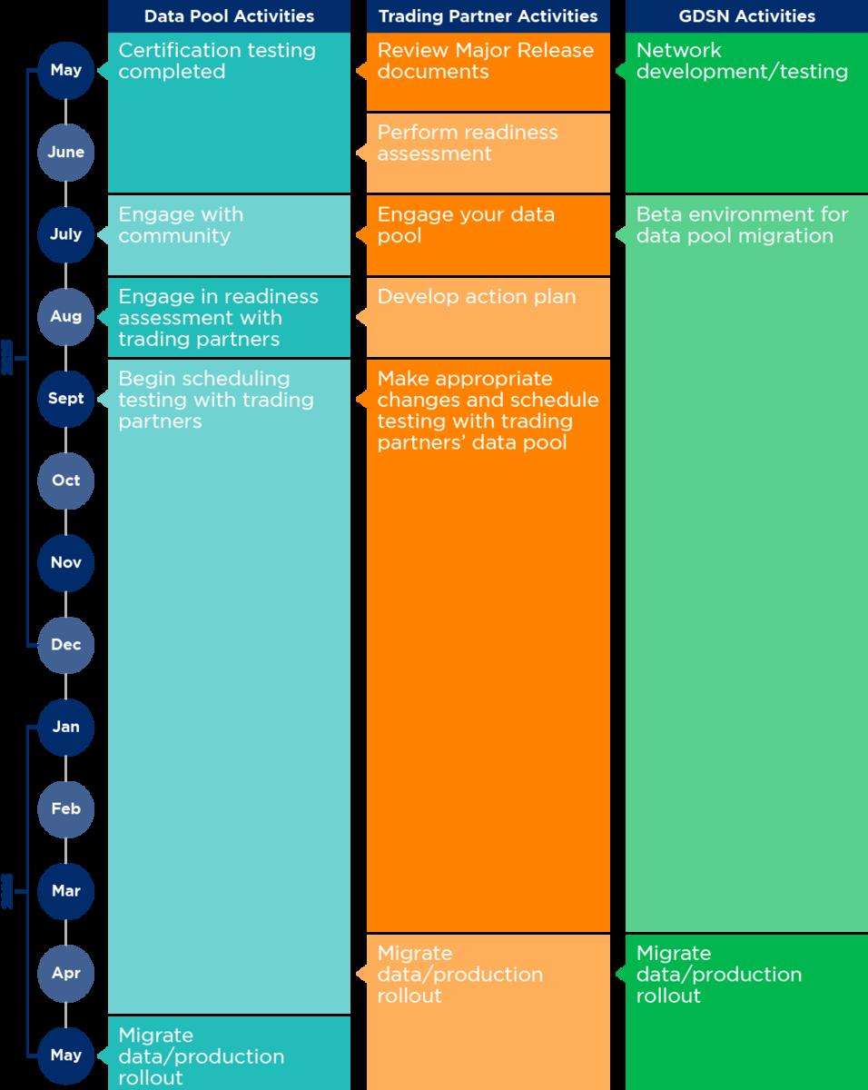 GSDN Major Release 3 Data Migration Timeline