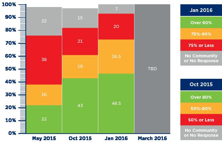 GSDN Major Release 3 Community Awareness Chart