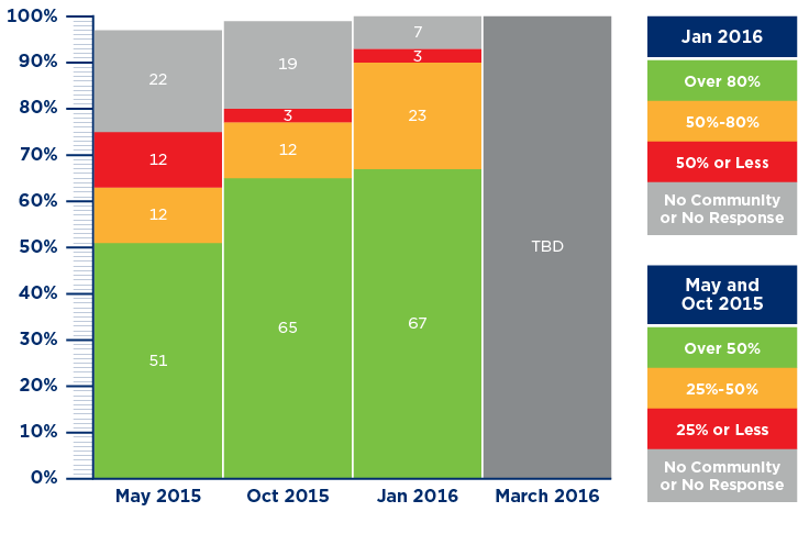 GSDN Major Release 3 Implementation Chart
