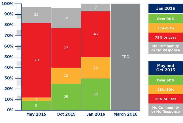 GSDN Major Release 3 Trading Partner Status Chart